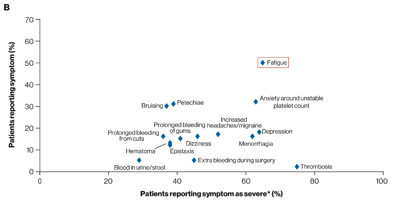I-WISh Study - Figure 2. Patient perceptions of occurrance and severity of ITP signs and symptoms at diagnosis (a) and time of survey completion (B)