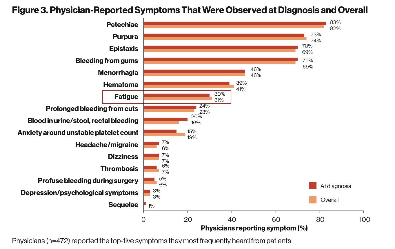 I-WISh Study - Figure 3. Pysicians-reported symptoms that were observed at diagnosis and overall