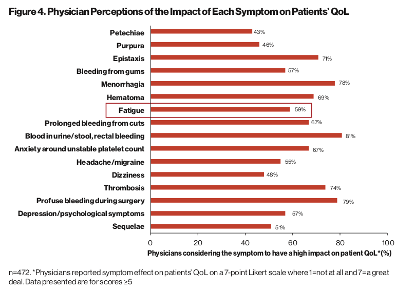 I-WISh Study - Figure 4. Pysician perception of the impact of each symptom on patients' QoL