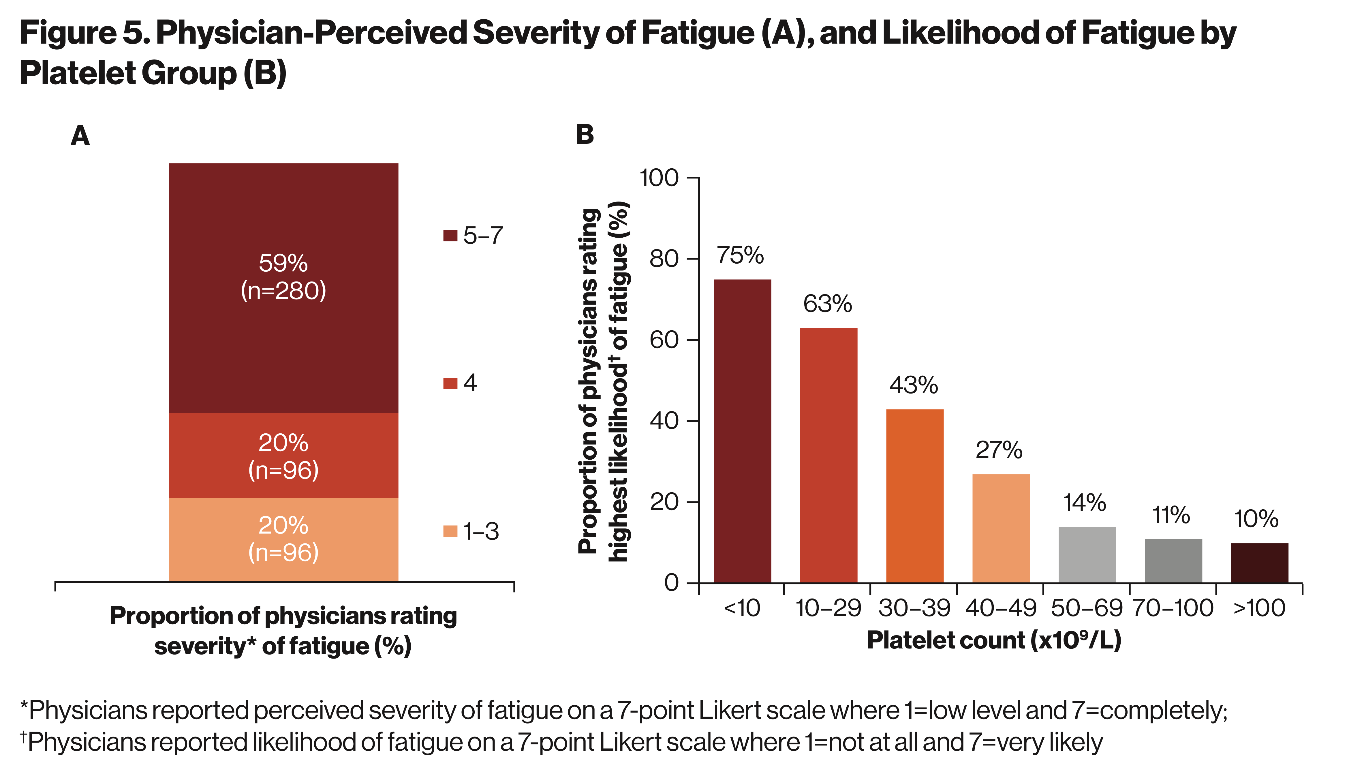 I-WISh Study - Figure 5. Physician-perceived severity of fatique (A), and likelihood of fatigue by platelet group (B)