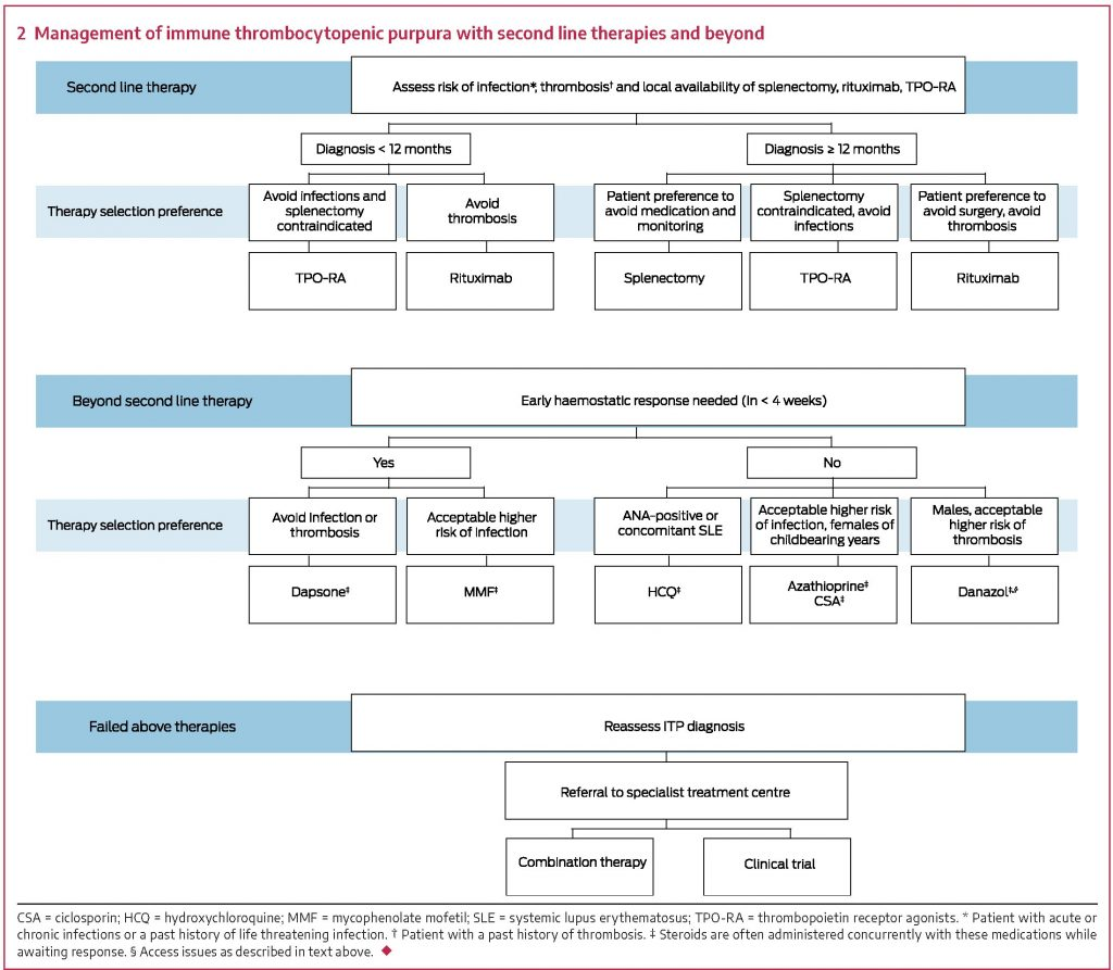 Australia and New Zealand Treatment Guidelines for ITP in adults